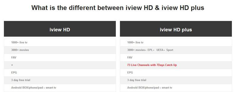 free test 3 days iview HD Plus APK watch UK,DE,Italia,France,Greece  Turkey,Cyprus,Russia IPTV Channels support 7 Days Catch up