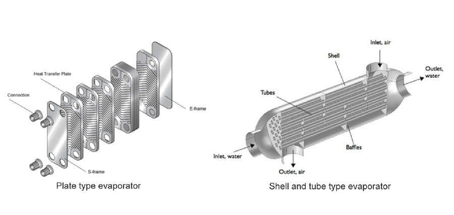 Difference of Chiller Evaporators,and what chiller made of?(Screw chiller,water chiller,chiller system)