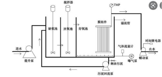 The function of peristaltic pump in water treatment