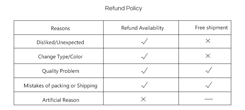 Return Policy table