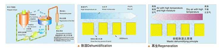 quality dehumidifying dryer