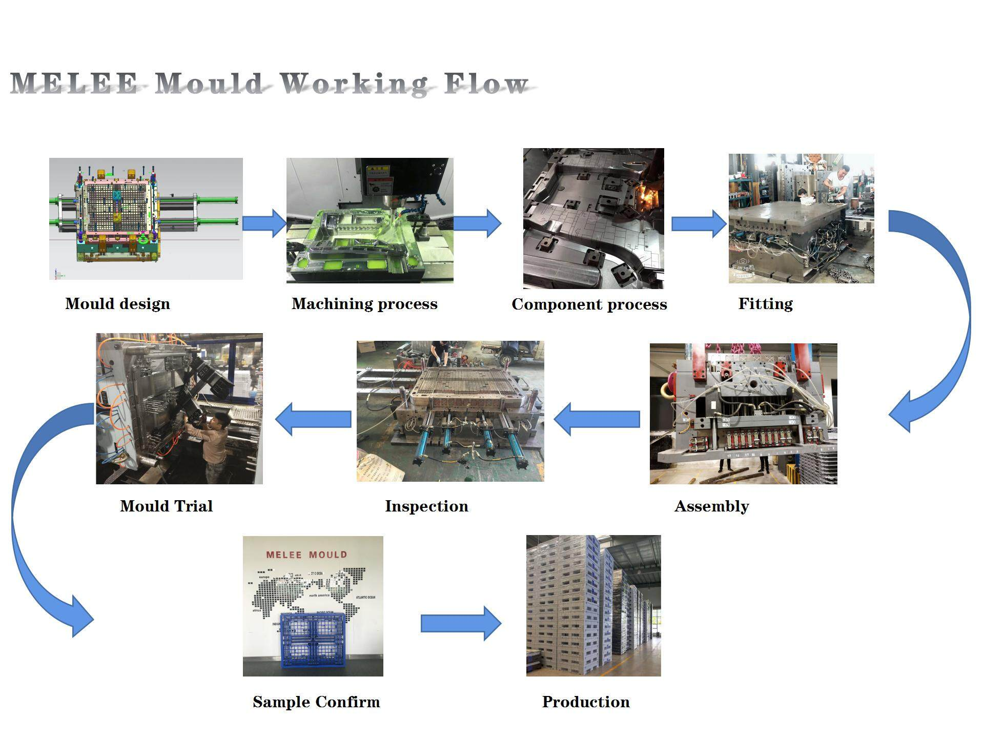 Buy Second Hand Injection Moulding Machines