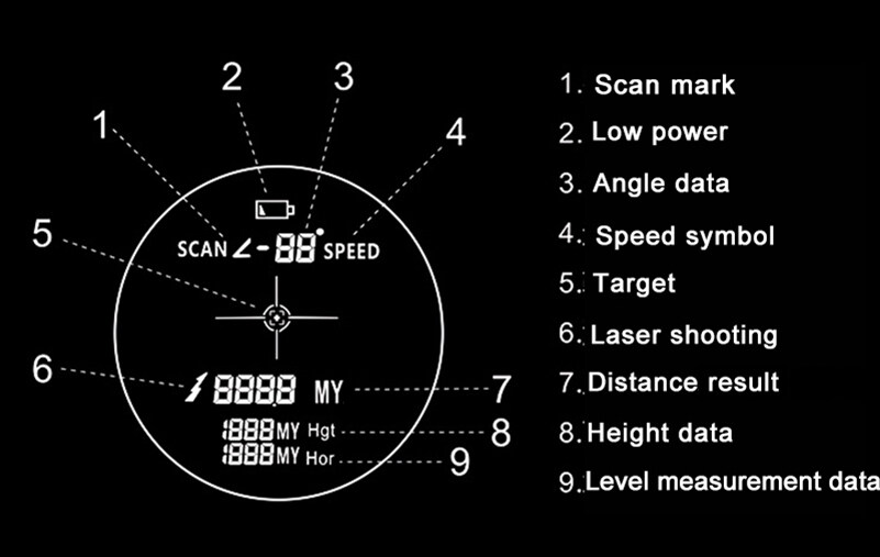 the screen of SLG golf rangefinders.jpg