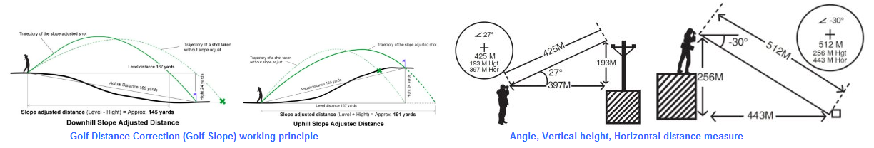 golf distance correction.jpg